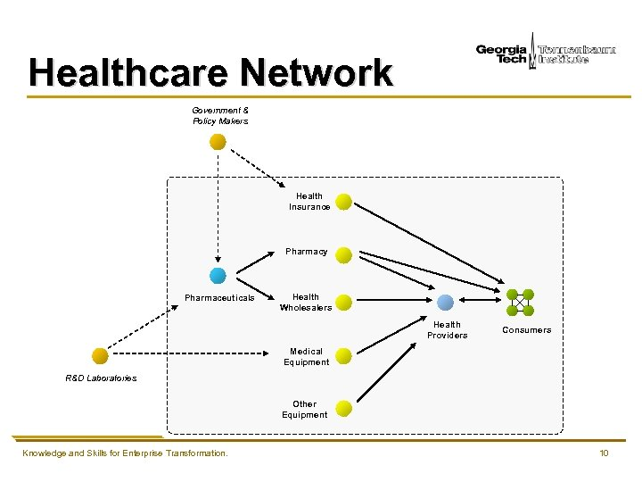 Healthcare Network Government & Policy Makers Health Insurance Pharmacy Pharmaceuticals Health Wholesalers Health Providers
