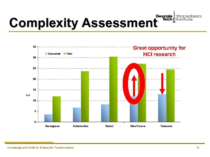 Complexity Assessment Great opportunity for HCI research Knowledge and Skills for Enterprise Transformation. 13