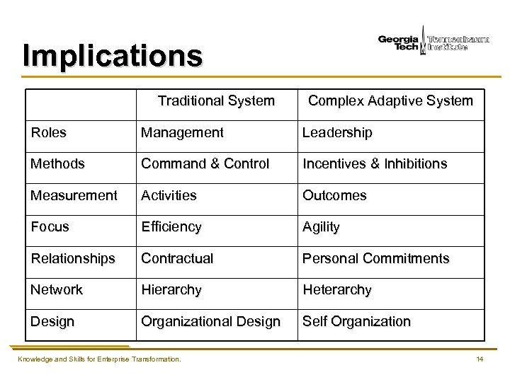 Implications Traditional System Complex Adaptive System Roles Management Leadership Methods Command & Control Incentives