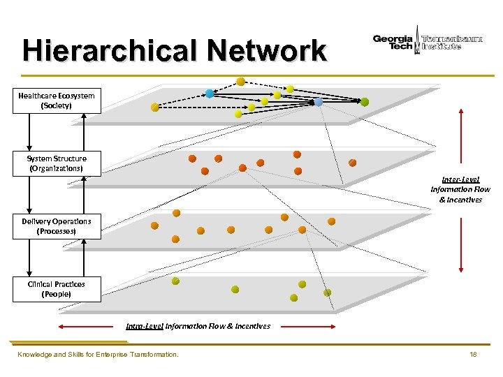 Hierarchical Network Healthcare Ecosystem (Society) System Structure (Organizations) Inter-Level Information Flow & Incentives Delivery