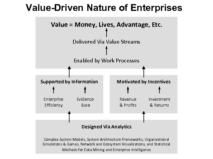 Value-Driven Nature of Enterprises Value = Money, Lives, Advantage, Etc. Delivered Via Value Streams
