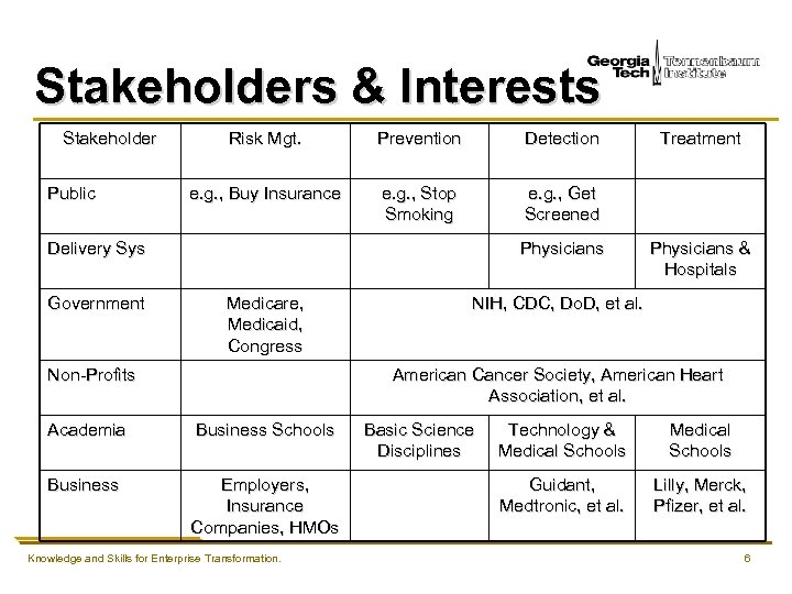 Stakeholders & Interests Stakeholder Public Risk Mgt. Prevention Detection e. g. , Buy Insurance