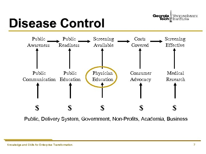 Disease Control Public Readiness Screening Available Costs Covered Screening Effective Public Communication Education Physician