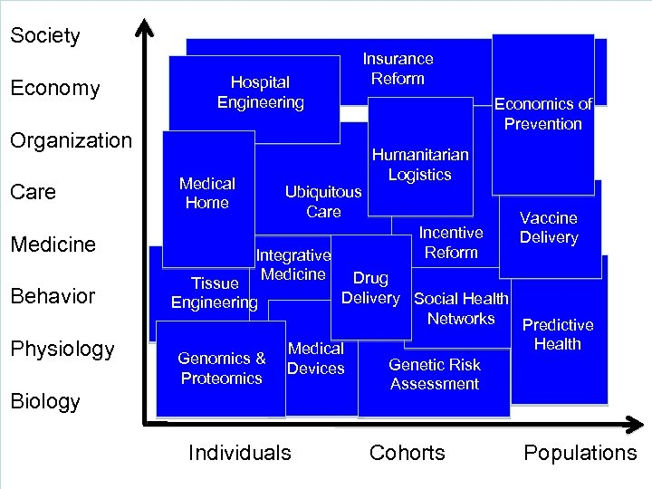 Society Economy Hospital Engineering Insurance Reform Organization Care Medical Home Medicine Behavior Physiology Ubiquitous