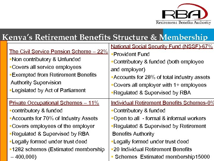Kenya's Retirement Benefits Structure & Membership National Social Security Fund (NSSF)-67% The Civil Service