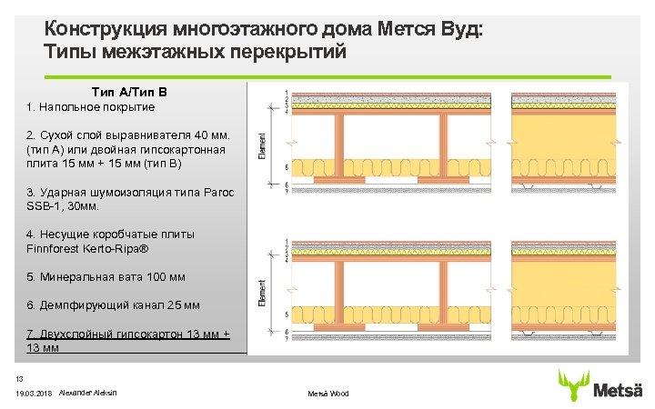 Конструкция многоэтажного дома Мется Вуд: Типы межэтажных перекрытий Tип A/Тип В 1. Напольное покрытие