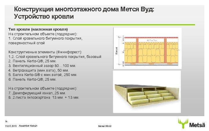 Конструкция многоэтажного дома Мется Вуд: Устройство кровли Тип кровли (наклонная кровля) На строительном объекте