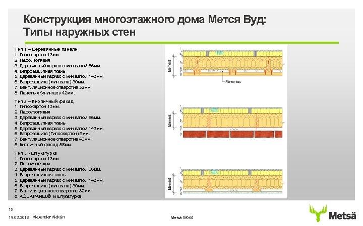 Конструкция многоэтажного дома Мется Вуд: Типы наружных стен Тип 1 – Деревянные панели 1.