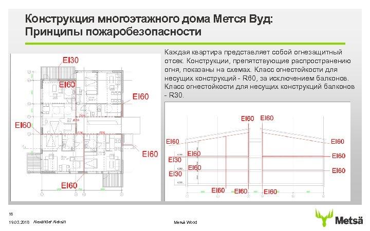 Конструкция многоэтажного дома Мется Вуд: Принципы пожаробезопасности Каждая квартира представляет собой огнезащитный отсек. Конструкции,