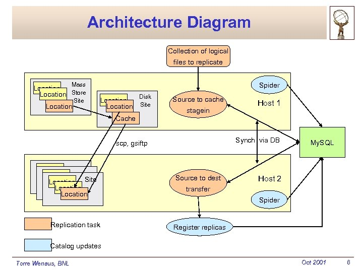 Architecture Diagram Collection of logical files to replicate Spider Mass Location Store Location Site