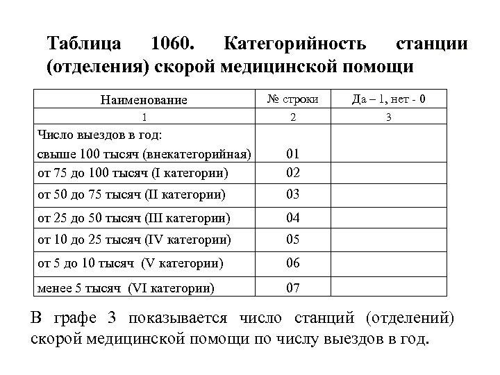 Таблица 1060. Категорийность станции (отделения) скорой медицинской помощи Наименование № строки Да – 1,