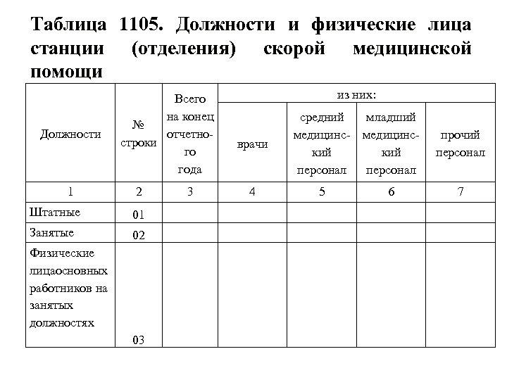 Таблица 1105. Должности и физические лица станции (отделения) скорой медицинской помощи Должности 1 Всего