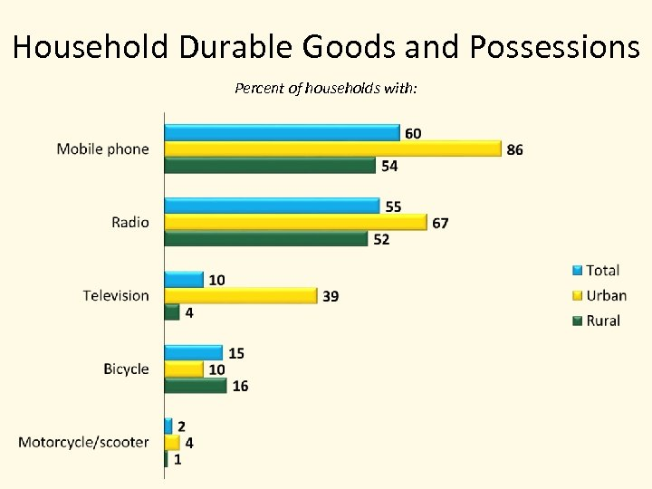 Household Durable Goods and Possessions Percent of households with: