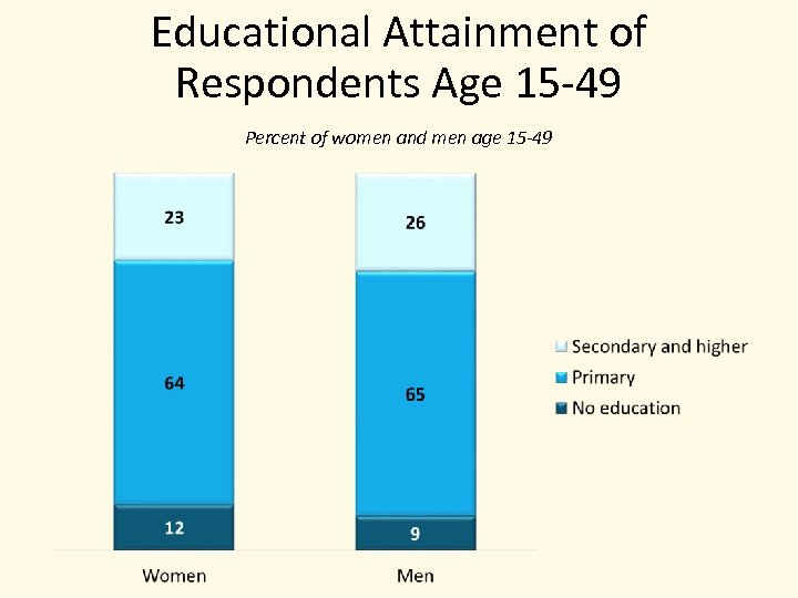 Educational Attainment of Respondents Age 15 -49 Percent of women and men age 15