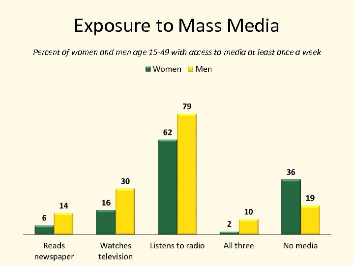 Exposure to Mass Media Percent of women and men age 15 -49 with access