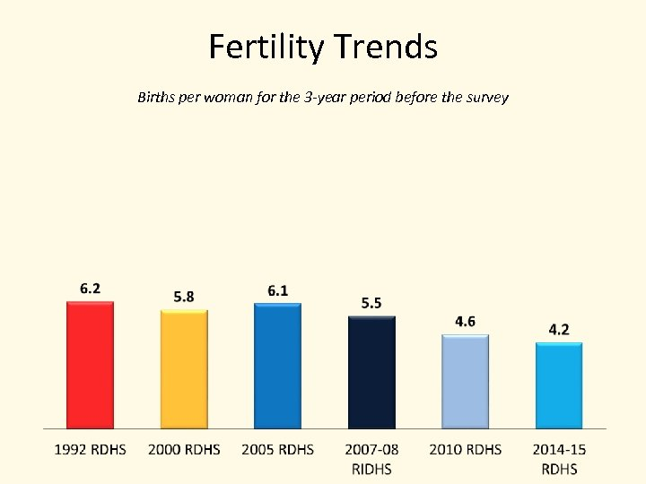Fertility Trends Births per woman for the 3 -year period before the survey