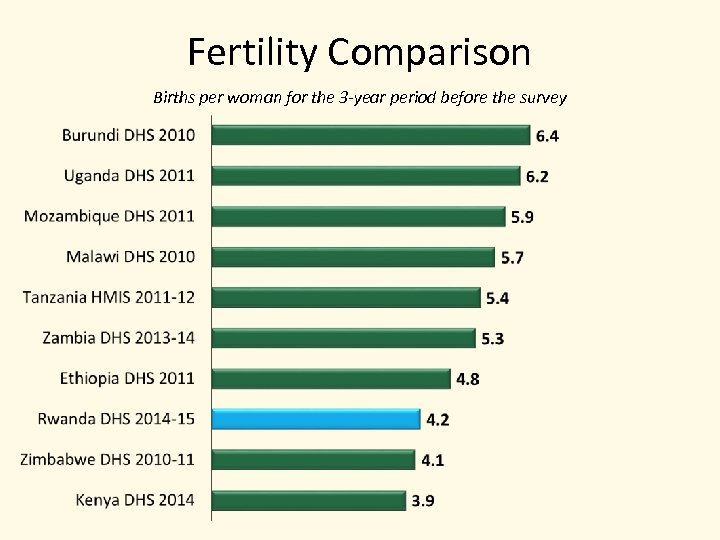 Fertility Comparison Births per woman for the 3 -year period before the survey