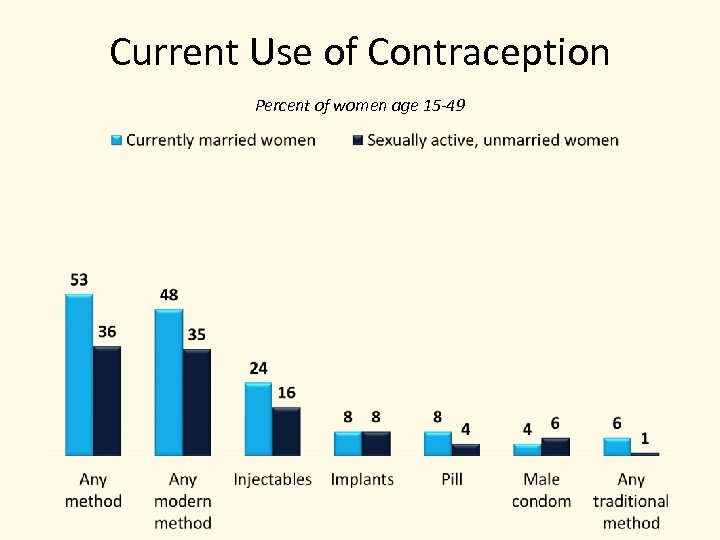 Current Use of Contraception Percent of women age 15 -49