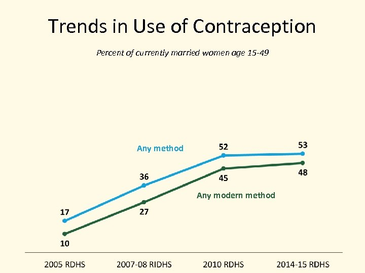 Trends in Use of Contraception Percent of currently married women age 15 -49 Any