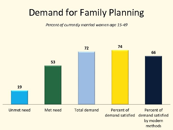 Demand for Family Planning Percent of currently married women age 15 -49