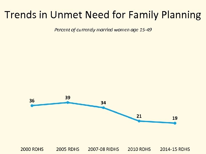 Trends in Unmet Need for Family Planning Percent of currently married women age 15