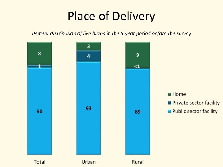 Place of Delivery Percent distribution of live births in the 5 -year period before
