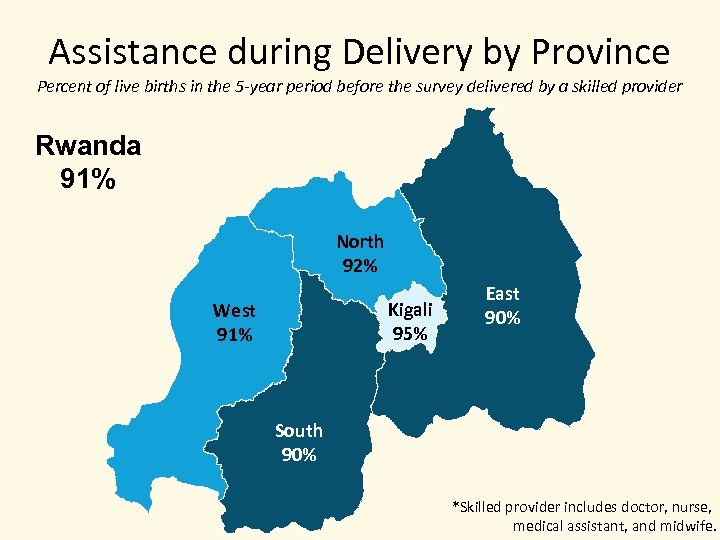 Assistance during Delivery by Province Percent of live births in the 5 -year period