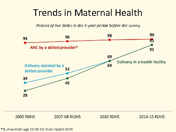 Trends in Maternal Health Percent of live births in the 5 -year period before