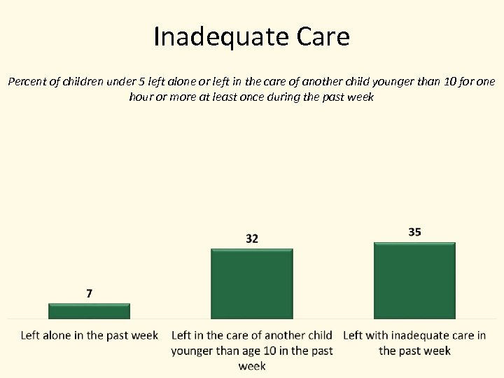 Inadequate Care Percent of children under 5 left alone or left in the care