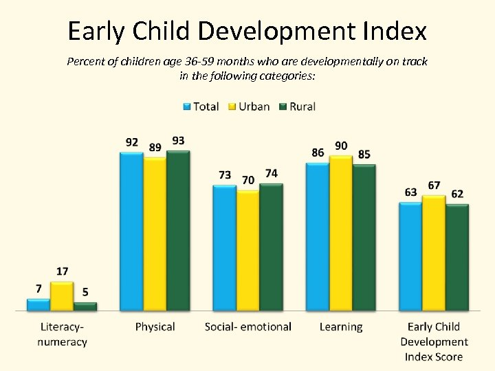 Early Child Development Index Percent of children age 36 -59 months who are developmentally