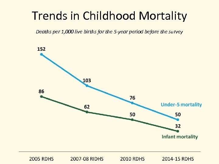 Trends in Childhood Mortality Deaths per 1, 000 live births for the 5 -year