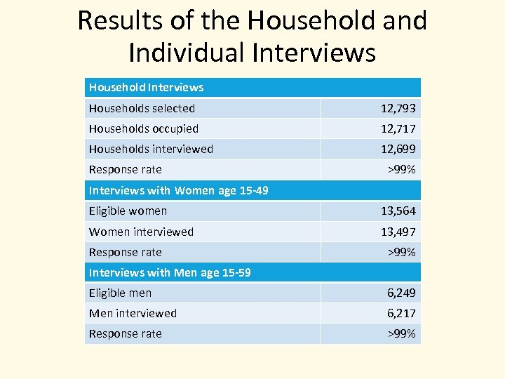 Results of the Household and Individual Interviews Households selected 12, 793 Households occupied 12,