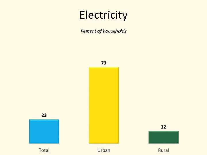 Electricity Percent of households