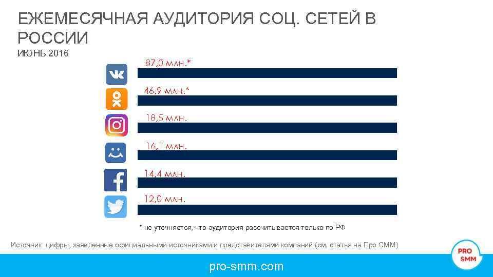 в знакомств список сетей россии социальных