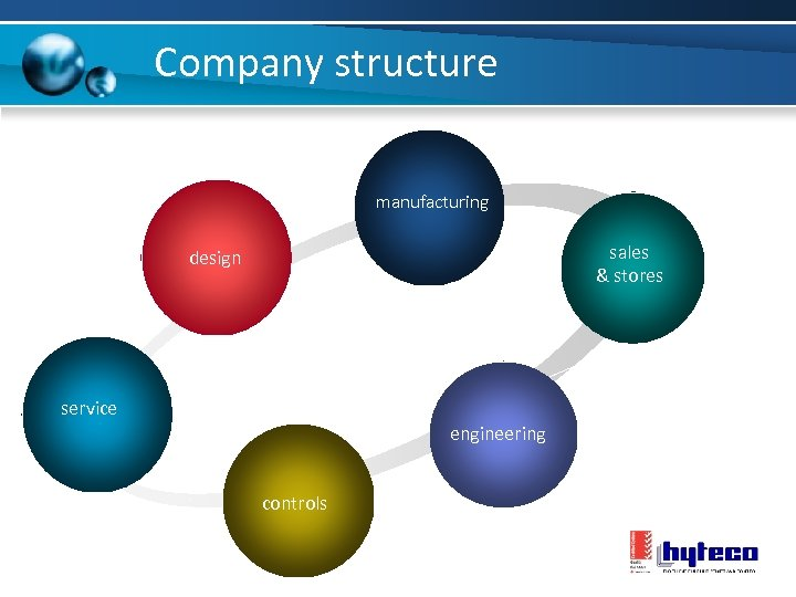 Company structure manufacturing sales & stores design service engineering controls
