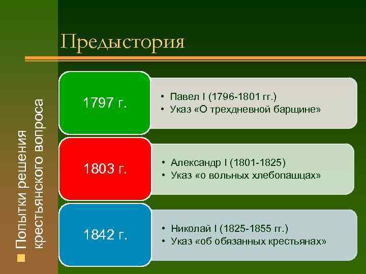 крестьянского вопроса n Попытки решения Предыстория 1797 г. • Павел I (1796 -1801 гг.