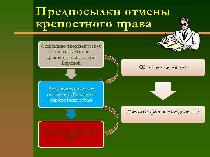 Предпосылки отмены крепостного права Социально-экономическая отсталость России в сравнении с Западной Европой Общественное мнение
