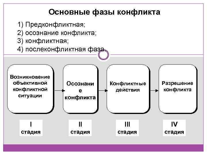 Основные фазы конфликта 1) Предконфликтная; 2) осознание конфликта; 3) конфликтная; 4) послеконфликтная фаза. Возникновение