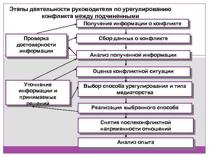 Этапы деятельности руководителя по урегулированию конфликта между подчиненными Получение информации о конфликте Проверка достоверности