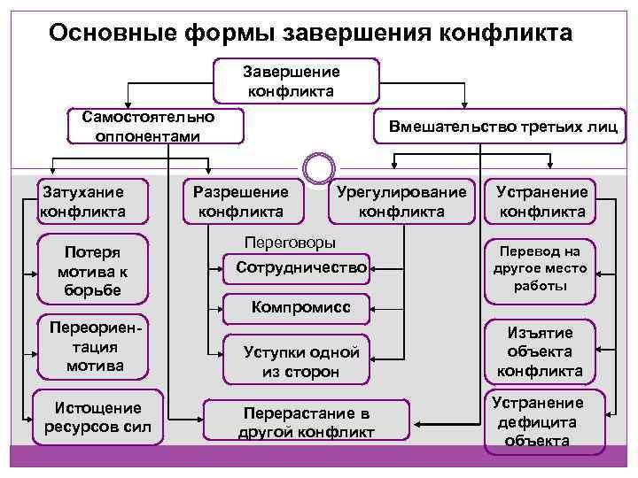 Основные формы завершения конфликта Завершение конфликта Самостоятельно оппонентами Затухание конфликта Потеря мотива к борьбе