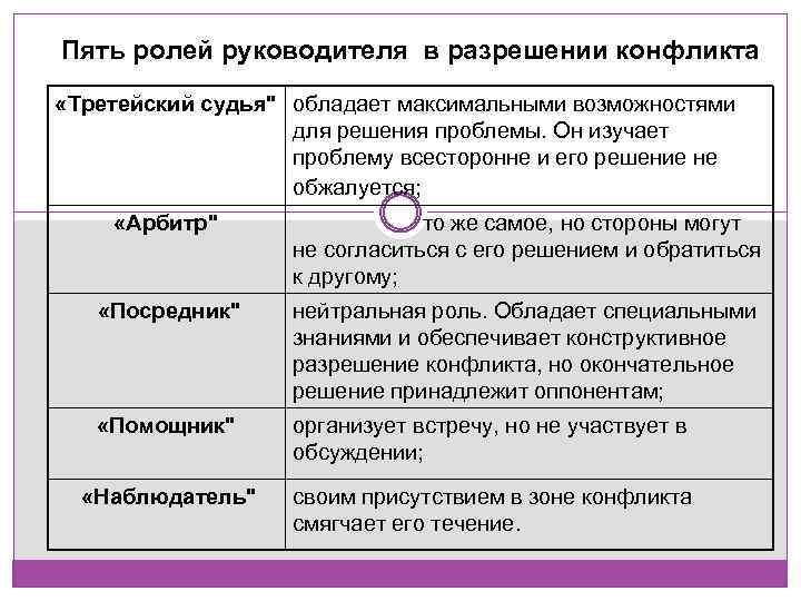 Пять ролей руководителя в разрешении конфликта «Третейский судья