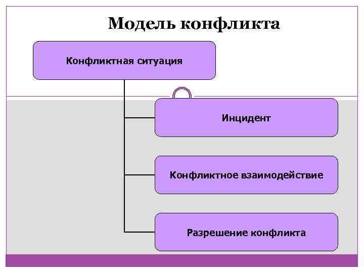 Модель конфликта Конфликтная ситуация Инцидент Конфликтное взаимодействие Разрешение конфликта