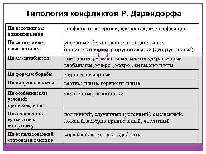 Типология конфликтов Р. Дарендорфа По источникам возникновения конфликты интересов, ценностей, идентификации По социальным последствиям