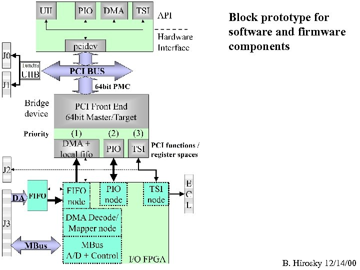Block prototype for software and firmware components B. Hirosky 12/14/00