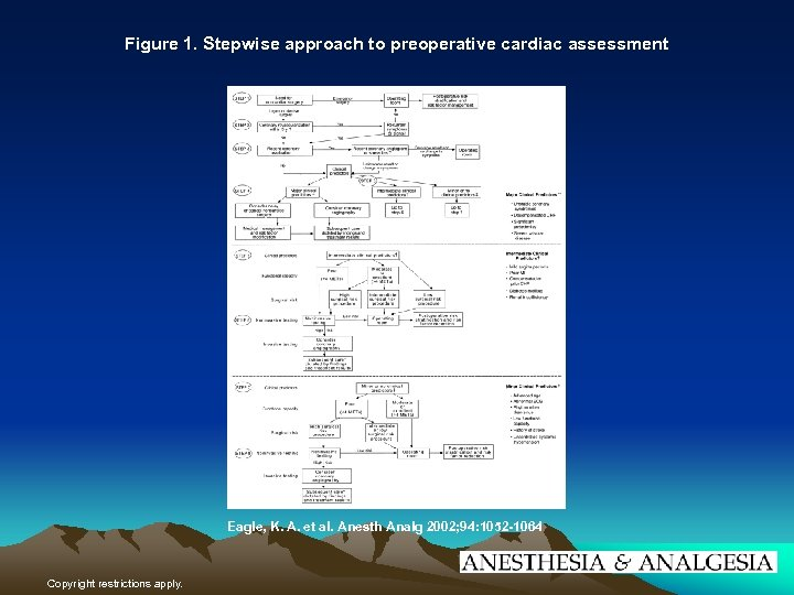 Figure 1. Stepwise approach to preoperative cardiac assessment Eagle, K. A. et al. Anesth