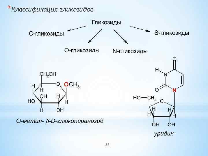 *Классификация гликозидов 33