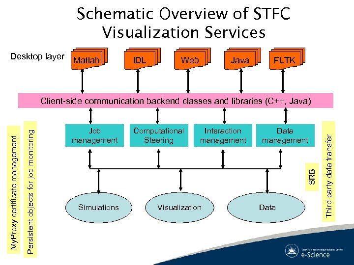 Schematic Overview of STFC Visualization Services Desktop layer Matlab IDL Web Java FLTK Computational