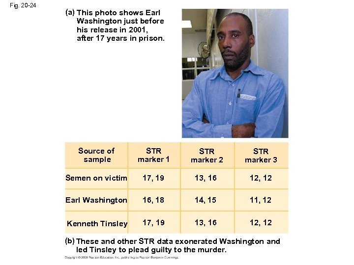 Fig. 20 -24 (a) This photo shows Earl Washington just before his release in
