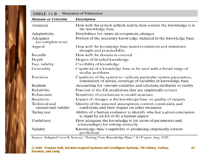 © 2005 Prentice Hall, Decision Support Systems and Intelligent Systems, 7 th Edition, Turban,