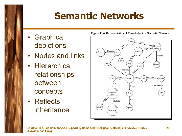 Semantic Networks • Graphical depictions • Nodes and links • Hierarchical relationships between concepts